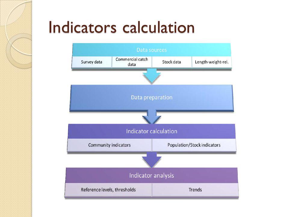 Indicators calculation