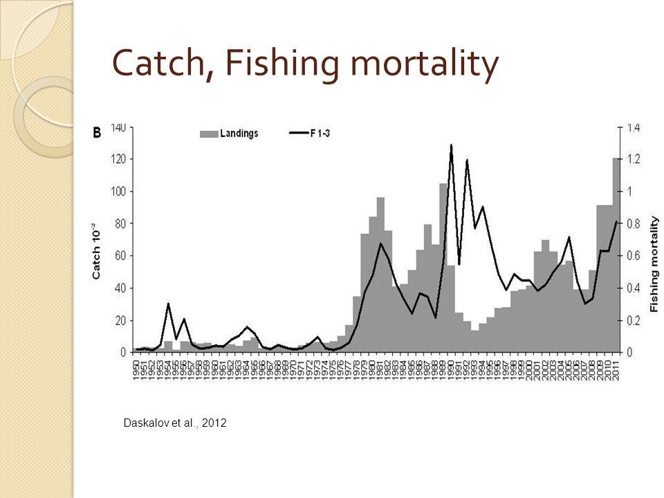 Catch, Fishing mortality Daskalov et al., 2012
