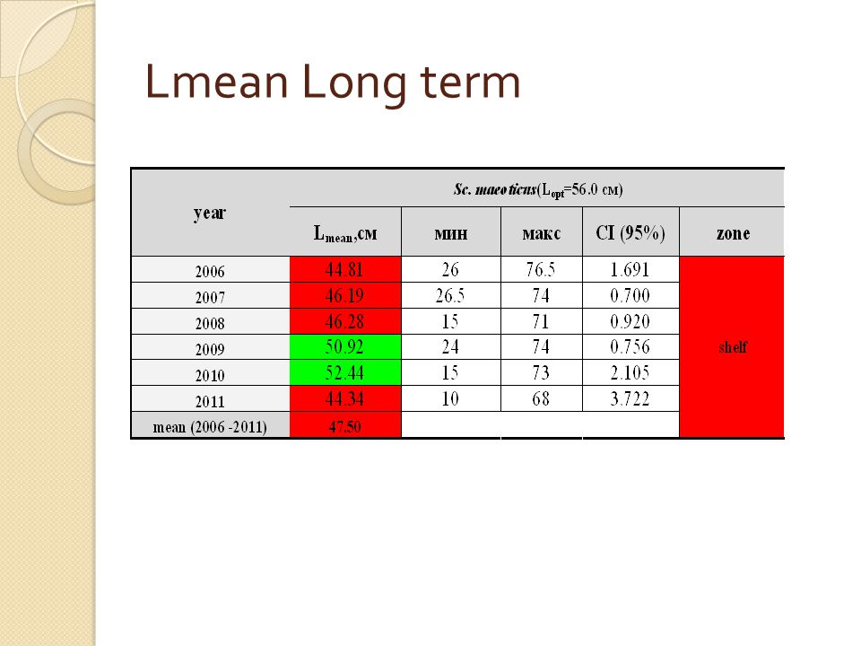 Lmean Long term