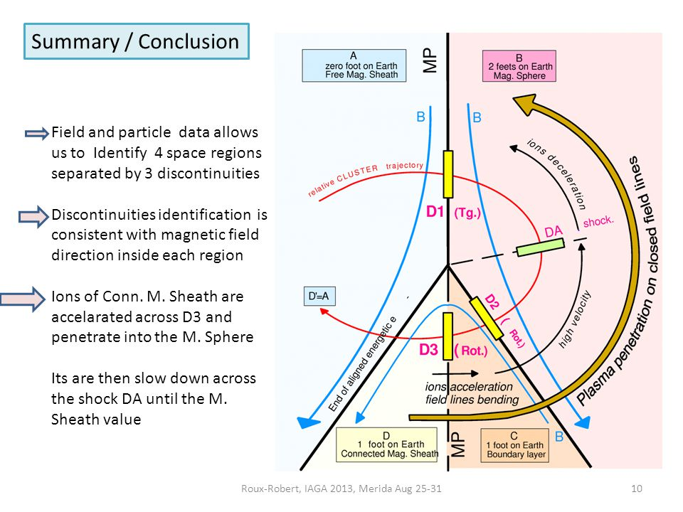 Roux-Robert, IAGA 2013, Merida Aug 25-3110 Summary / Conclusion Field and particle data allows us to Identify 4 space regions separated by 3 discontinuities Discontinuities identification is consistent with magnetic field direction inside each region Ions of Conn.