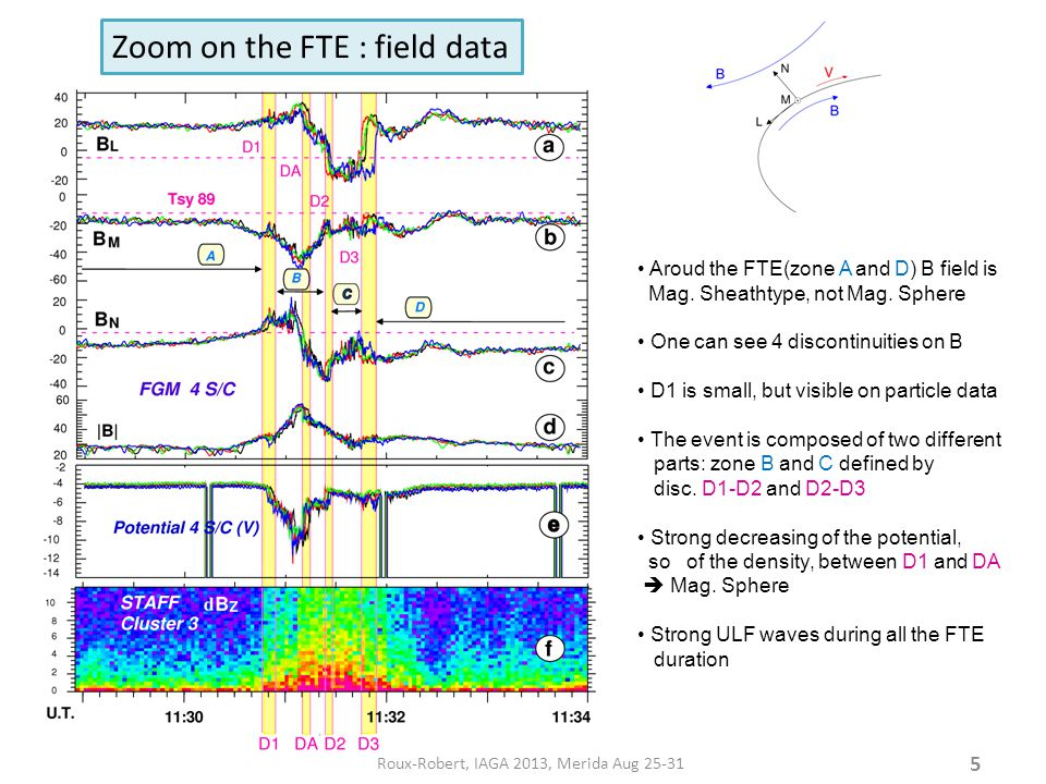 5 Roux-Robert, IAGA 2013, Merida Aug 25-31 Zoom on the FTE : field data Aroud the FTE(zone A and D) B field is Mag.