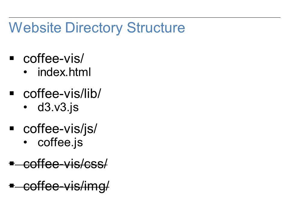 Website Directory Structure  coffee-vis/ index.html  coffee-vis/lib/ d3.v3.js  coffee-vis/js/ coffee.js  coffee-vis/css/  coffee-vis/img/
