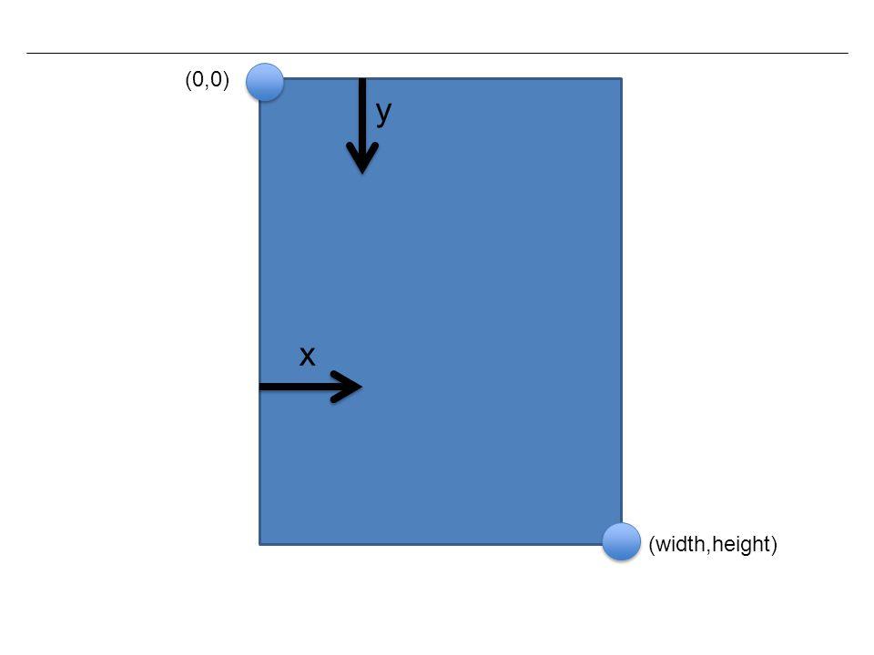x y (0,0) (width,height)