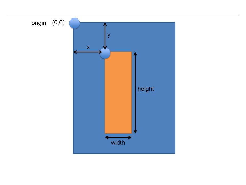 x y width height (0,0) origin