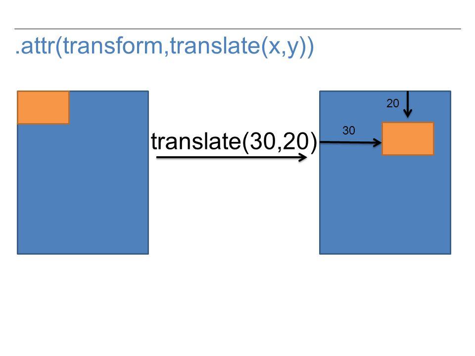 .attr(transform,translate(x,y)) translate(30,20) 30 20