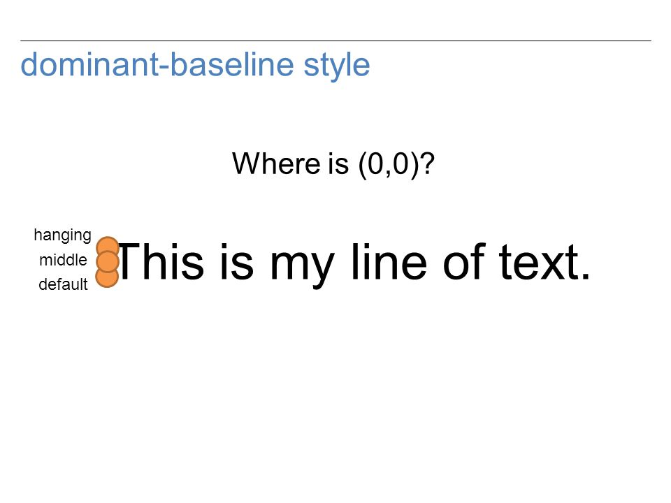 dominant-baseline style This is my line of text. hanging default middle Where is (0,0)