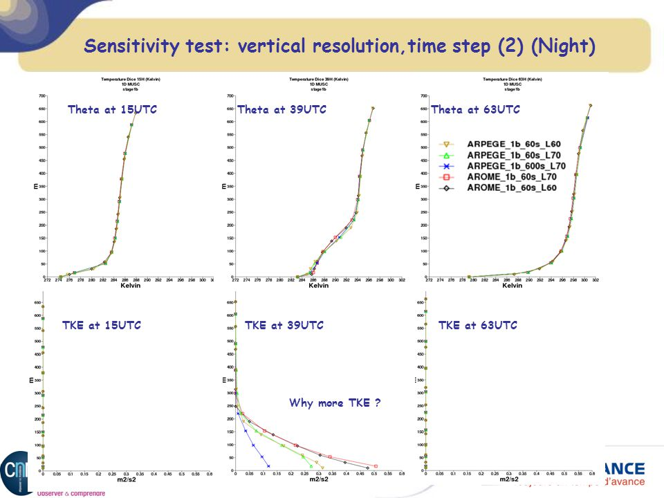 DICE Workshop Exeter 14-16 October 2013 Sensitivity test: vertical resolution,time step (2) (Night) Theta at 15UTCTheta at 39UTCTheta at 63UTC TKE at 15UTCTKE at 39UTCTKE at 63UTC Why more TKE