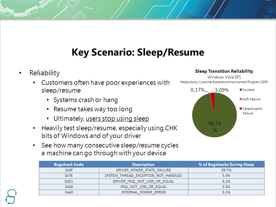Key Scenario: Sleep/Resume Reliability Customers often have poor experiences with sleep/resume Systems crash or hang Resume takes way too long Ultimately, users stop using sleep Heavily test sleep/resume, especially using CHK bits of Windows and of your driver See how many consecutive sleep/resume cycles a machine can go through with your device Sleep Transition Reliability Windows Vista SP1 Measured by Customer Experience Improvement Program (CEIP) Bugcheck CodeDescription% of Bugchecks During Sleep 0x9FDRIVER_POWER_STATE_FAILURE59.7% 0x7ESYSTEM_THREAD_EXCEPTION_NOT_HANDLED5.4% 0xD1DRIVER_IRQL_NOT_LESS_OR_EQUAL4.1% 0x0AIRQL_NOT_LESS_OR_EQUAL3.5% 0xA0INTERNAL_POWER_ERROR3.1%