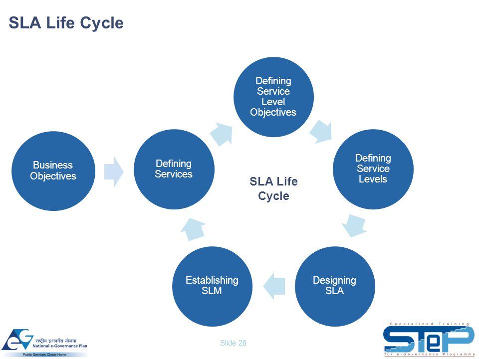 Slide 28 SLA Life Cycle Defining Service Level Objectives Defining Service Levels Designing SLA Establishing SLM Defining Services Business Objectives