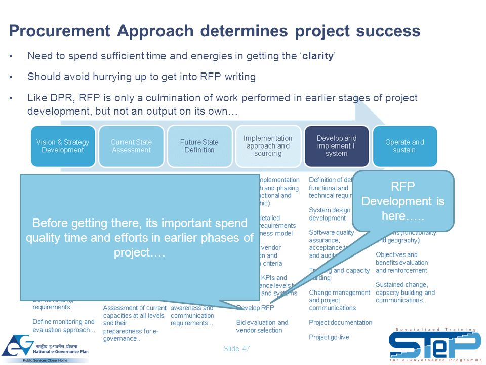 Slide 47 Need to spend sufficient time and energies in getting the 'clarity' Should avoid hurrying up to get into RFP writing Like DPR, RFP is only a