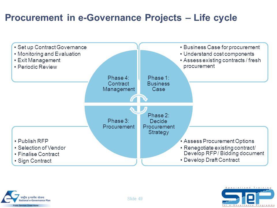 Slide 49 Procurement in e-Governance Projects – Life cycle Assess Procurement Options Renegotiate existing contract/ Develop RFP / Bidding document De