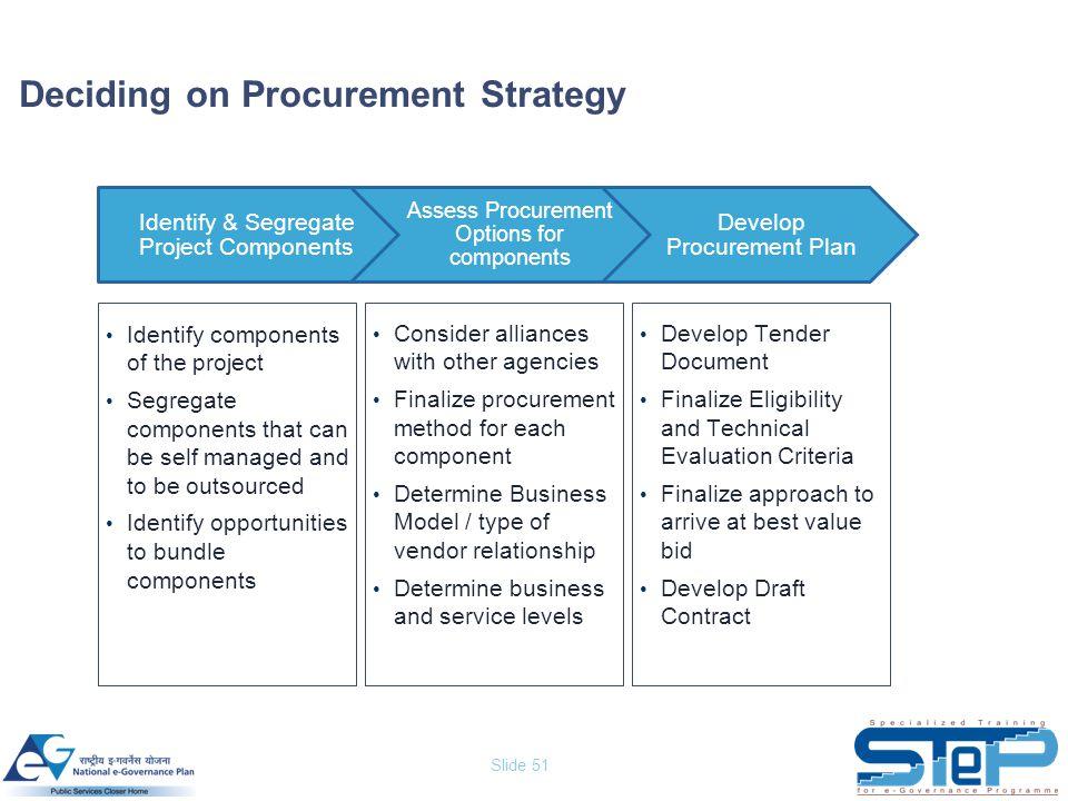 Slide 51 Deciding on Procurement Strategy Identify & Segregate Project Components Assess Procurement Options for components Develop Procurement Plan I