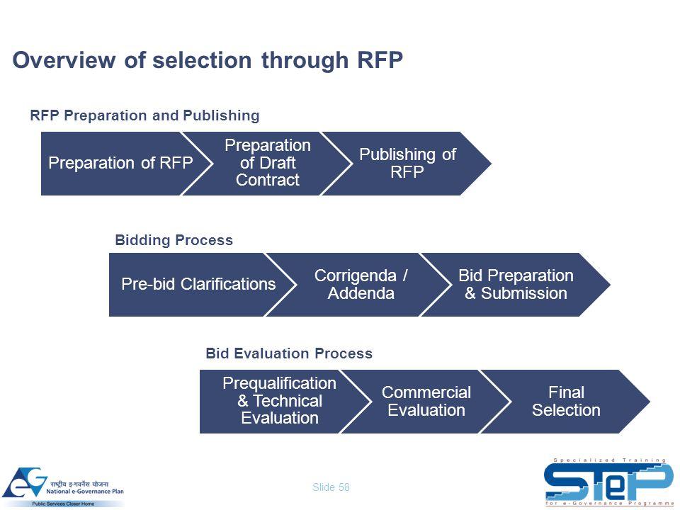 Slide 58 Overview of selection through RFP Preparation of RFP Preparation of Draft Contract Publishing of RFP Pre-bid Clarifications Corrigenda / Adde