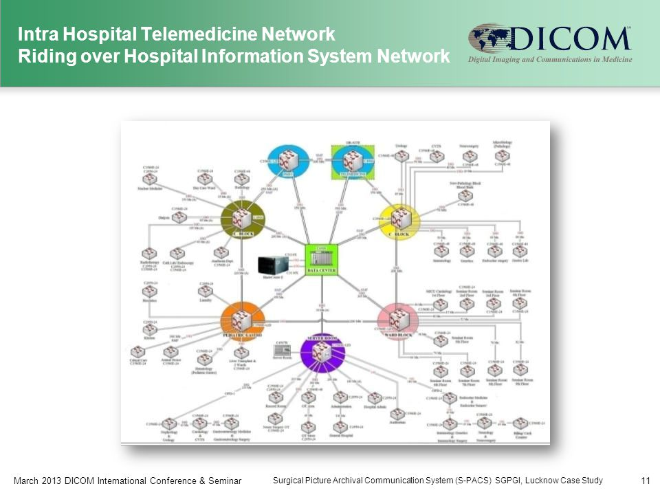 Intra Hospital Telemedicine Network Riding over Hospital Information System Network 11March 2013 DICOM International Conference & Seminar Surgical Picture Archival Communication System (S-PACS) SGPGI, Lucknow Case Study