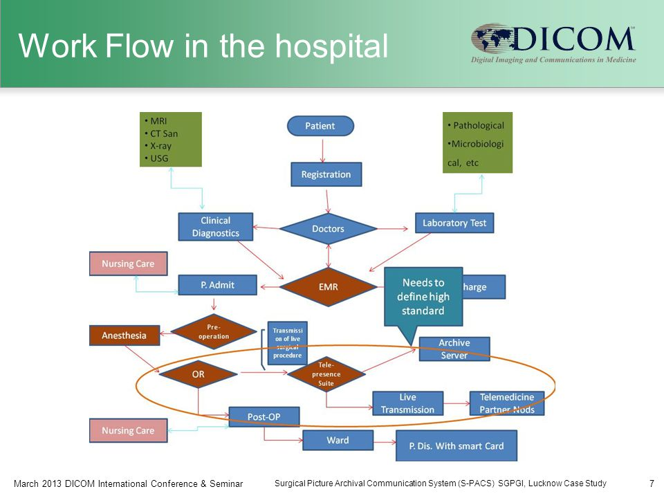 Work Flow in the hospital 7March 2013 DICOM International Conference & Seminar Surgical Picture Archival Communication System (S-PACS) SGPGI, Lucknow Case Study