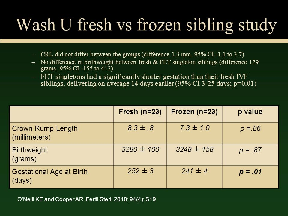 Wash U fresh vs frozen sibling study –CRL did not differ between the groups (difference 1.3 mm, 95% CI -1.1 to 3.7) –No difference in birthweight betw