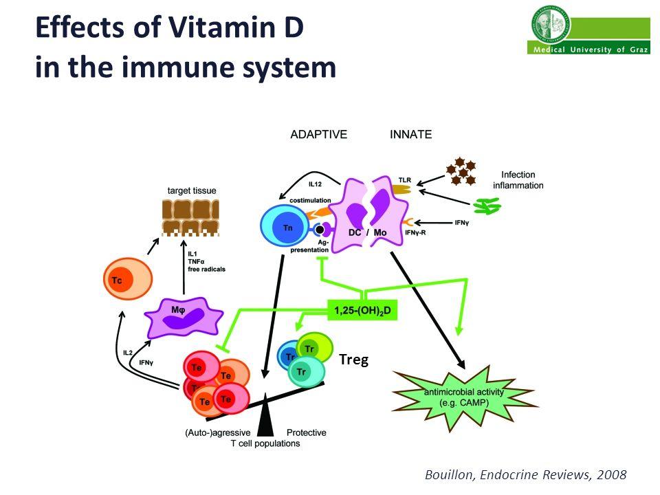 Vitamin D supplementation and regulatory T cells in healthy humans Pilot study1x 140.000 IU Cholecalciferol n50 Age (yrs)31±8 Females (%)64 BMI (kg/m²)23.3±4.3 Prietl B, Pilz S et al IMAJ 2010