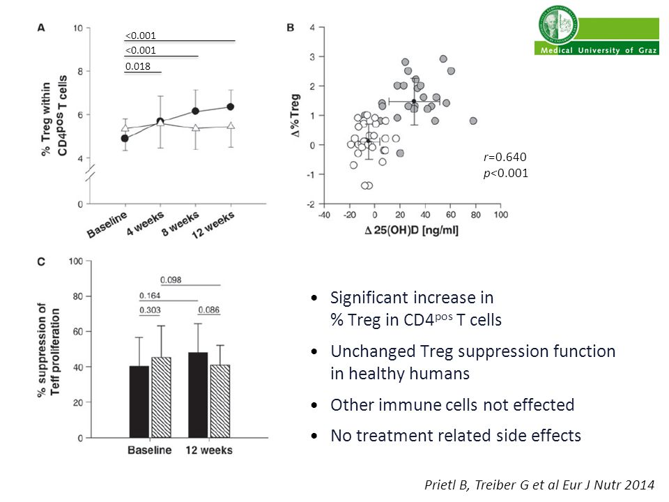 Significant increase in % Treg in CD4 pos T cells Unchanged Treg suppression function in healthy humans Other immune cells not effected No treatment related side effects Prietl B, Treiber G et al Eur J Nutr 2014 r=0.640 p<0.001 0.018 <0.001