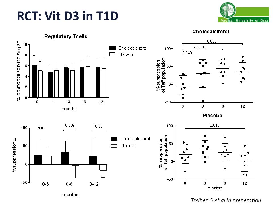 RCT: Vit D3 in T1D Treiber G et al in preperation