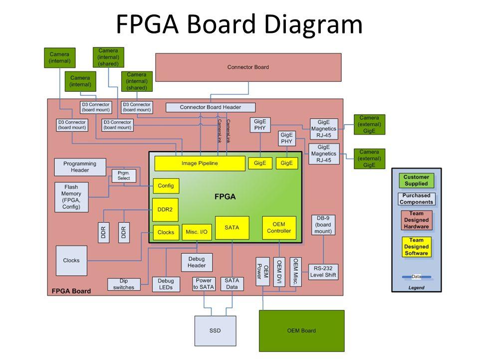 FPGA Board Diagram