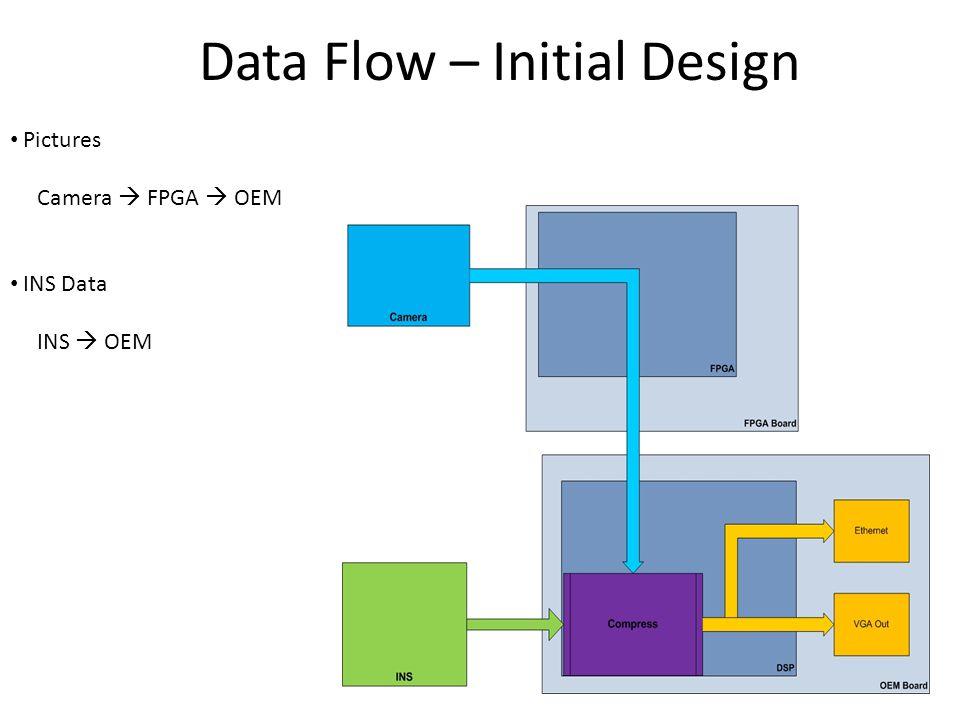 Data Flow – Initial Design Pictures Camera  FPGA  OEM INS Data INS  OEM