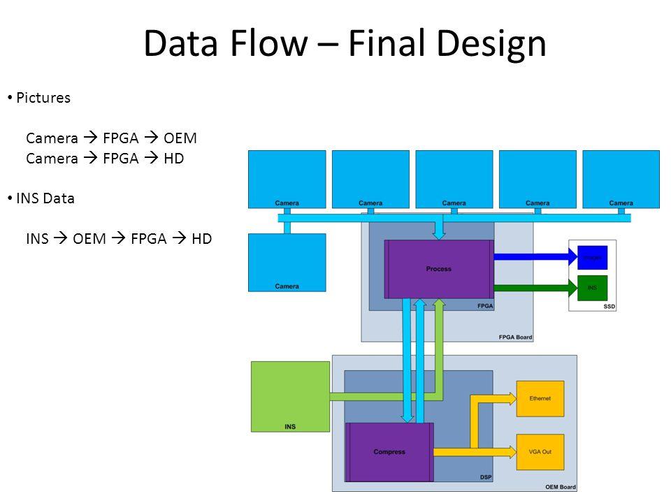 Data Flow – Final Design Pictures Camera  FPGA  OEM Camera  FPGA  HD INS Data INS  OEM  FPGA  HD