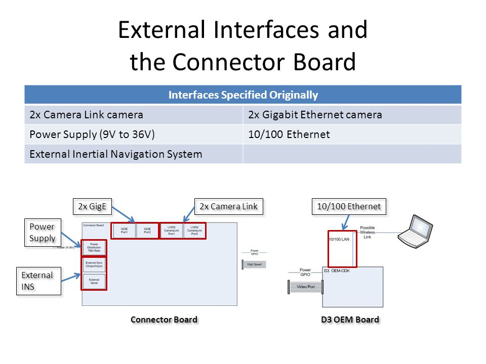 External Interfaces and the Connector Board Interfaces Specified Originally 2x Camera Link camera2x Gigabit Ethernet camera Power Supply (9V to 36V)10/100 Ethernet External Inertial Navigation System Power Supply Power Supply External INS 2x GigE 2x Camera Link 10/100 Ethernet Connector Board D3 OEM Board