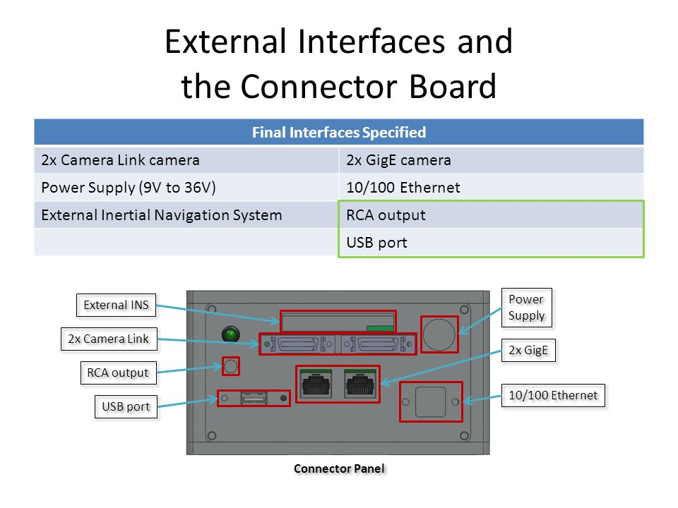 External Interfaces and the Connector Board Final Interfaces Specified 2x Camera Link camera2x GigE camera Power Supply (9V to 36V)10/100 Ethernet External Inertial Navigation SystemRCA output USB port Power Supply Power Supply 2x Camera Link External INS RCA output USB port 2x GigE 10/100 Ethernet Connector Panel