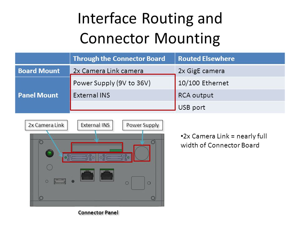 Interface Routing and Connector Mounting Through the Connector BoardRouted Elsewhere Board Mount 2x Camera Link camera2x GigE camera Panel Mount Power Supply (9V to 36V)10/100 Ethernet External INSRCA output USB port Power Supply 2x Camera Link External INS 2x Camera Link = nearly full width of Connector Board Connector Panel