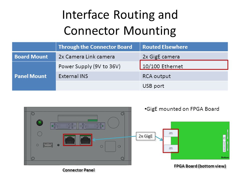 Interface Routing and Connector Mounting Through the Connector BoardRouted Elsewhere Board Mount 2x Camera Link camera2x GigE camera Panel Mount Power Supply (9V to 36V)10/100 Ethernet External INSRCA output USB port 2x GigE GigE mounted on FPGA Board FPGA Board (bottom view) Connector Panel