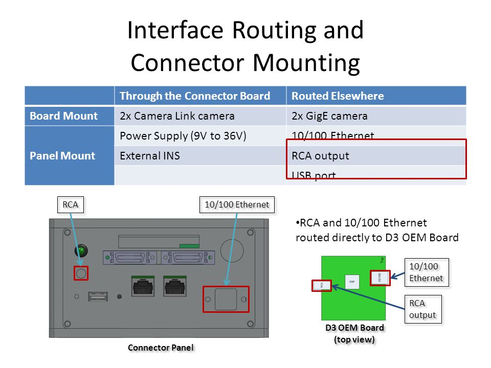 Interface Routing and Connector Mounting Through the Connector BoardRouted Elsewhere Board Mount 2x Camera Link camera2x GigE camera Panel Mount Power Supply (9V to 36V)10/100 Ethernet External INSRCA output USB port RCA output 10/100 Ethernet 10/100 Ethernet D3 OEM Board (top view) RCA and 10/100 Ethernet routed directly to D3 OEM Board RCA Connector Panel 10/100 Ethernet