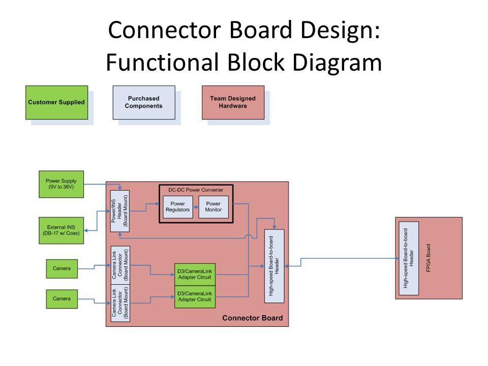 Connector Board Design: Functional Block Diagram