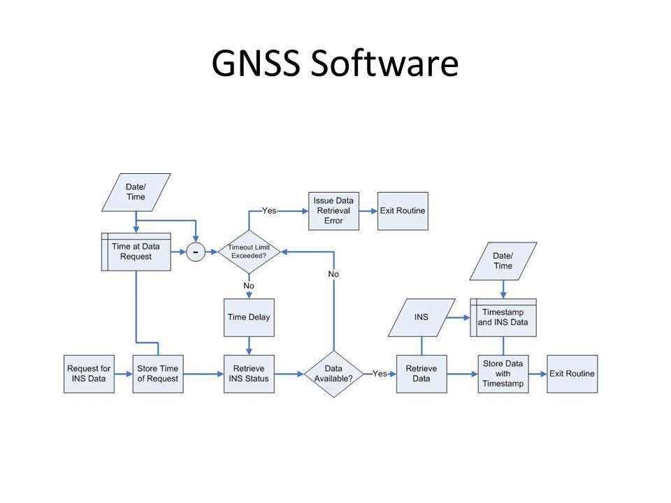 GNSS Software