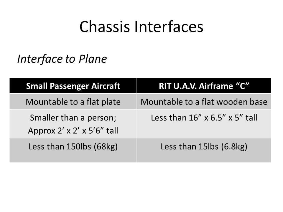 Chassis Interfaces Interface to Plane Small Passenger AircraftRIT U.A.V.