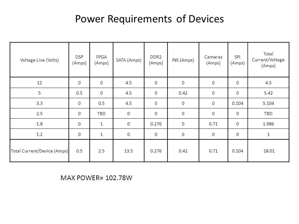 Power Requirements of Devices Voltage Line (Volts) DSP (Amps) FPGA (Amps) SATA (Amps) DDR2 (Amps) INS (Amps) Cameras (Amps) SPI (Amps) Total Current/Voltage (Amps) 12004.50000 50.504.500.42005.42 3.300.54.50000.1045.104 2.50TBD00000 1.80100.27600.7101.986 1.201000001 Total Current/Device (Amps)0.52.513.50.2760.420.710.104 18.01 MAX POWER= 102.78W