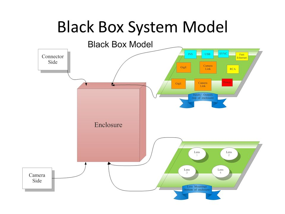 Black Box System Model