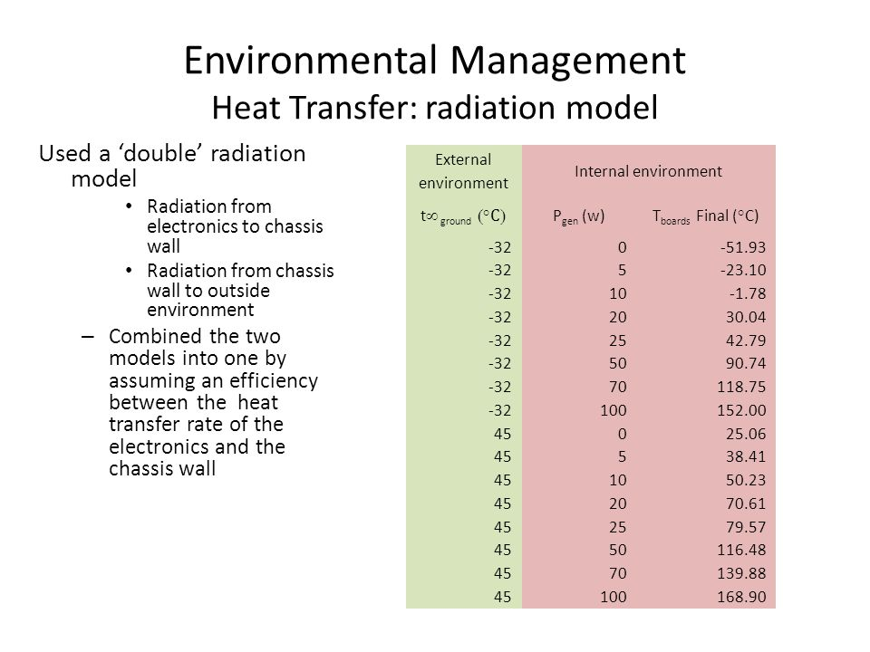 Environmental Management Heat Transfer: radiation model Used a 'double' radiation model Radiation from electronics to chassis wall Radiation from chassis wall to outside environment – Combined the two models into one by assuming an efficiency between the heat transfer rate of the electronics and the chassis wall External environment Internal environment t  ground  C  P gen (w) T boards Final (°C) -320-51.93 -325-23.10 -3210-1.78 -322030.04 -322542.79 -325090.74 -3270118.75 -32100152.00 45025.06 45538.41 451050.23 452070.61 452579.57 4550116.48 4570139.88 45100168.90