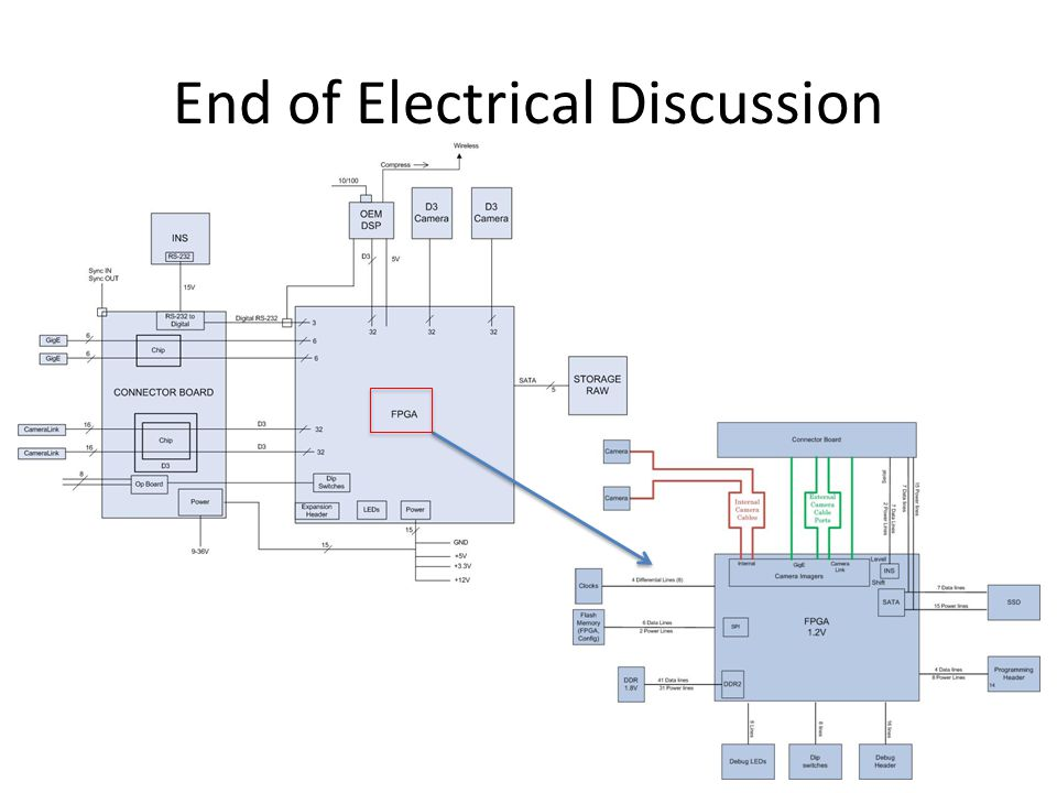 End of Electrical Discussion