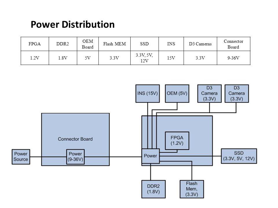 Power Distribution FPGADDR2 OEM Board Flash MEMSSDINSD3 Cameras Connector Board 1.2V1.8V5V3.3V 3.3V, 5V, 12V 15V3.3V9-36V