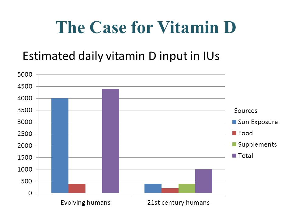 The Case for Vitamin D Estimated daily vitamin D input in IUs Sources