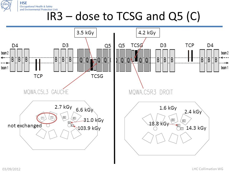 IR3 – dose to TCSG and Q5 (C) D4 D3 Q5 TCPTCSG 3.5 kGy 4.2 kGy D4D3 Q5 TCPTCSG 14.3 kGy 18.8 kGy 2.4 kGy 1.6 kGy 2.7 kGy 6.6 kGy 31.0 kGy 103.9 kGy not exchanged 03/09/2012 LHC Collimation WG