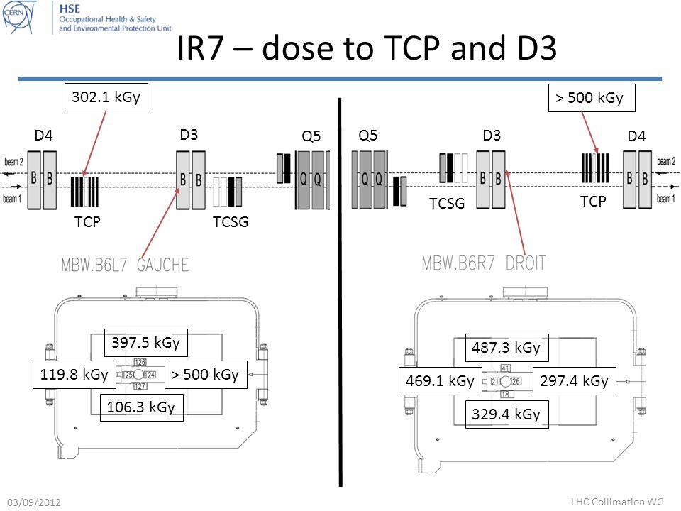 IR7 – dose to TCP and D3 D4 D3 Q5 TCPTCSG 397.5 kGy 119.8 kGy> 500 kGy 106.3 kGy 302.1 kGy Q5 D3 D4 TCP TCSG 487.3 kGy 469.1 kGy297.4 kGy 329.4 kGy > 500 kGy 03/09/2012 LHC Collimation WG