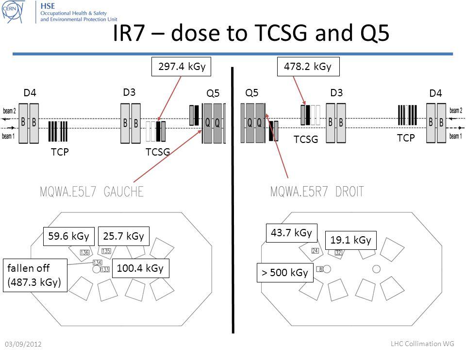 IR7 – dose to TCSG and Q5 D4 D3 Q5 TCPTCSG 297.4 kGy Q5 D3 D4 TCP TCSG 478.2 kGy > 500 kGy 43.7 kGy 19.1 kGy fallen off (487.3 kGy) 25.7 kGy 100.4 kGy 59.6 kGy 03/09/2012 LHC Collimation WG