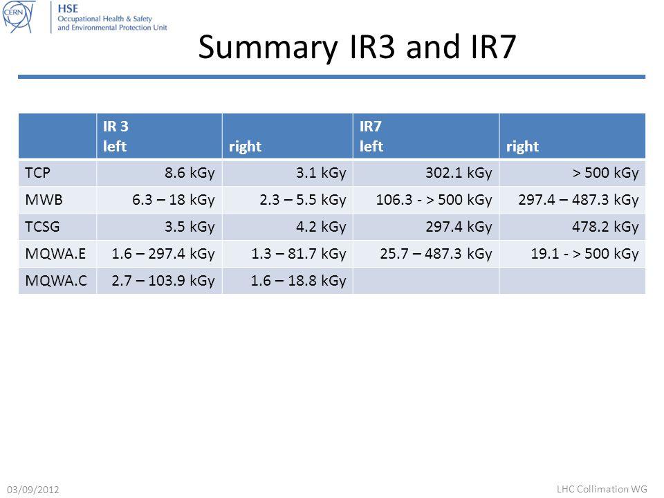 Summary IR3 and IR7 IR 3 leftright IR7 leftright TCP8.6 kGy3.1 kGy302.1 kGy> 500 kGy MWB6.3 – 18 kGy2.3 – 5.5 kGy106.3 - > 500 kGy297.4 – 487.3 kGy TCSG3.5 kGy4.2 kGy297.4 kGy478.2 kGy MQWA.E1.6 – 297.4 kGy1.3 – 81.7 kGy25.7 – 487.3 kGy19.1 - > 500 kGy MQWA.C2.7 – 103.9 kGy 1.6 – 18.8 kGy 03/09/2012 LHC Collimation WG