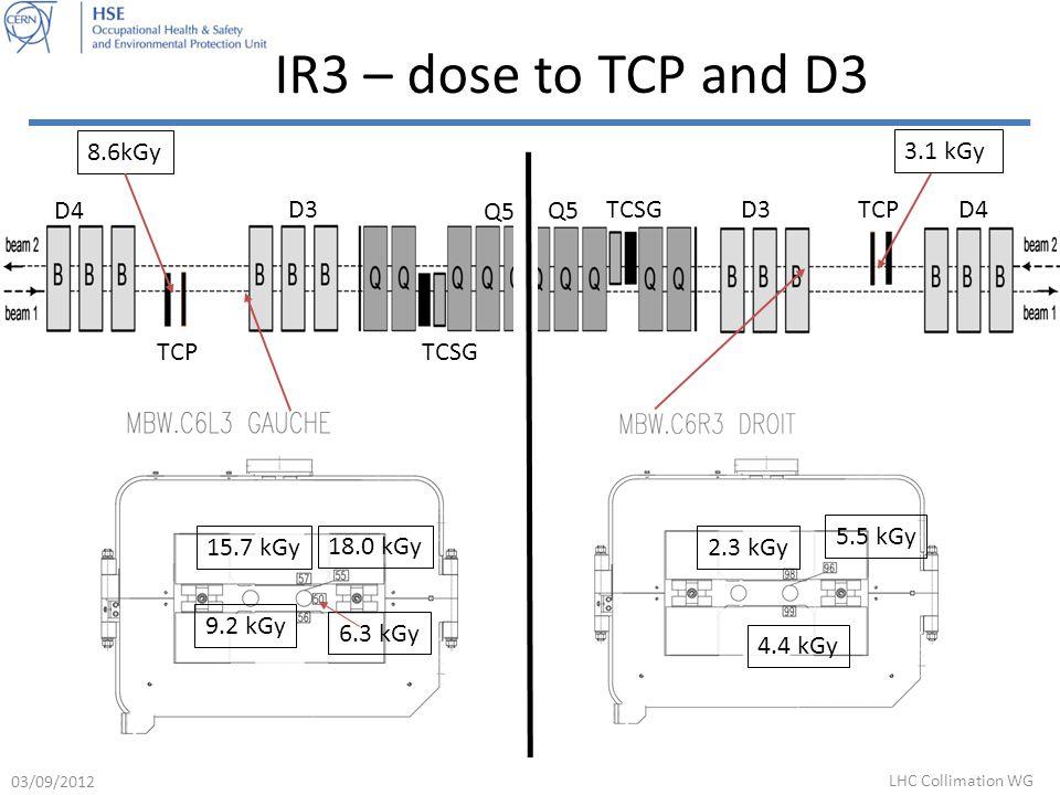 IR3 – dose to TCP and D3 D4 D3 Q5 TCPTCSG 8.6kGy 3.1 kGy D4D3 Q5 TCPTCSG 15.7 kGy 6.3 kGy 18.0 kGy 9.2 kGy 4.4 kGy 5.5 kGy 2.3 kGy 03/09/2012 LHC Collimation WG