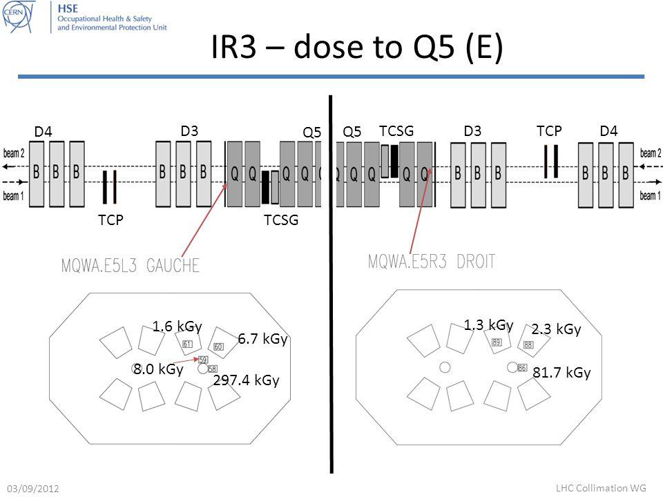 IR3 – dose to Q5 (E) D4 D3 Q5 TCPTCSGD4D3 Q5 TCPTCSG 81.7 kGy 1.3 kGy 2.3 kGy 297.4 kGy 8.0 kGy 1.6 kGy 6.7 kGy 03/09/2012 LHC Collimation WG