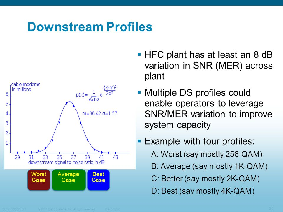 © 2007 Cisco Systems, Inc. All rights reserved. SCTE DOCSIS 3.1 30 Cisco Public Downstream Profiles  HFC plant has at least an 8 dB variation in SNR