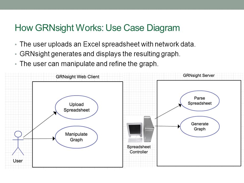 GRNsight Implementation Takes Advantage of Other Open Source Tools Uses the Data-Driven Documents (D3) JavaScript library to generate a graph derived from input network data.