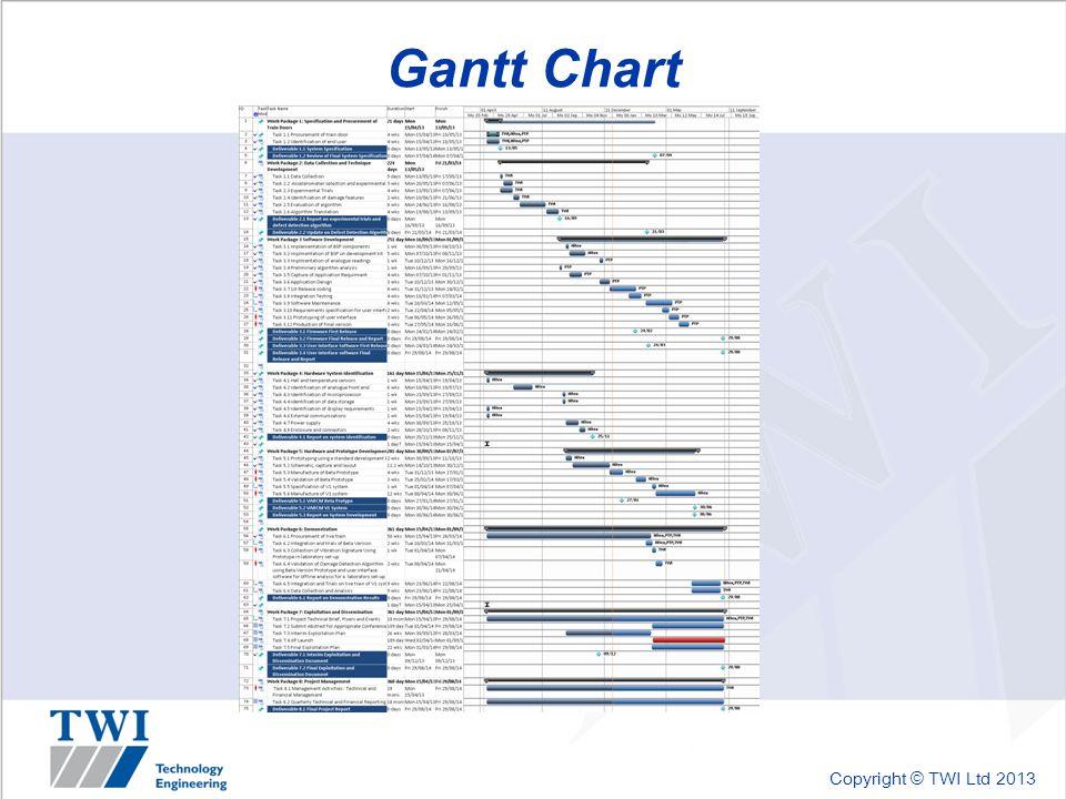 Copyright © TWI Ltd 2013 Gantt Chart