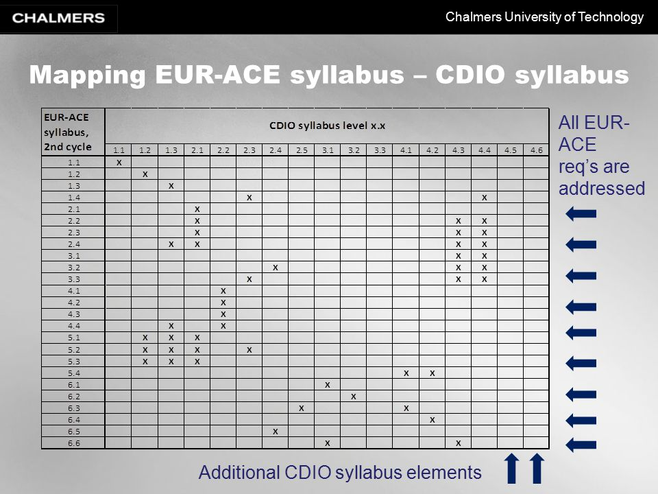 Chalmers University of Technology Mapping EUR-ACE syllabus – CDIO syllabus Additional CDIO syllabus elements All EUR- ACE req's are addressed